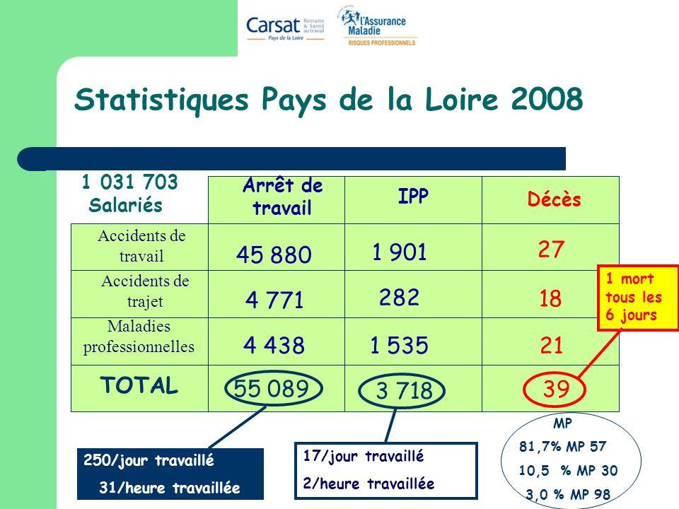Statistiques Pays de la Loire 2008 Arrêt de travail IPP Décès Accidents de travail Accidents de trajet Maladies professionnelles TOTAL 55 089 3 718 17/jour travaillé 2/heure travaillée 45 880 1 901 27 4 771 282 18 4 4381 53521 39 1 mort tous les 6 jours MP 81,7% MP 57 10,5 % MP 30 3,0 % MP 98 1 031 703 Salariés 250/jour travaillé 31/heure travaillée