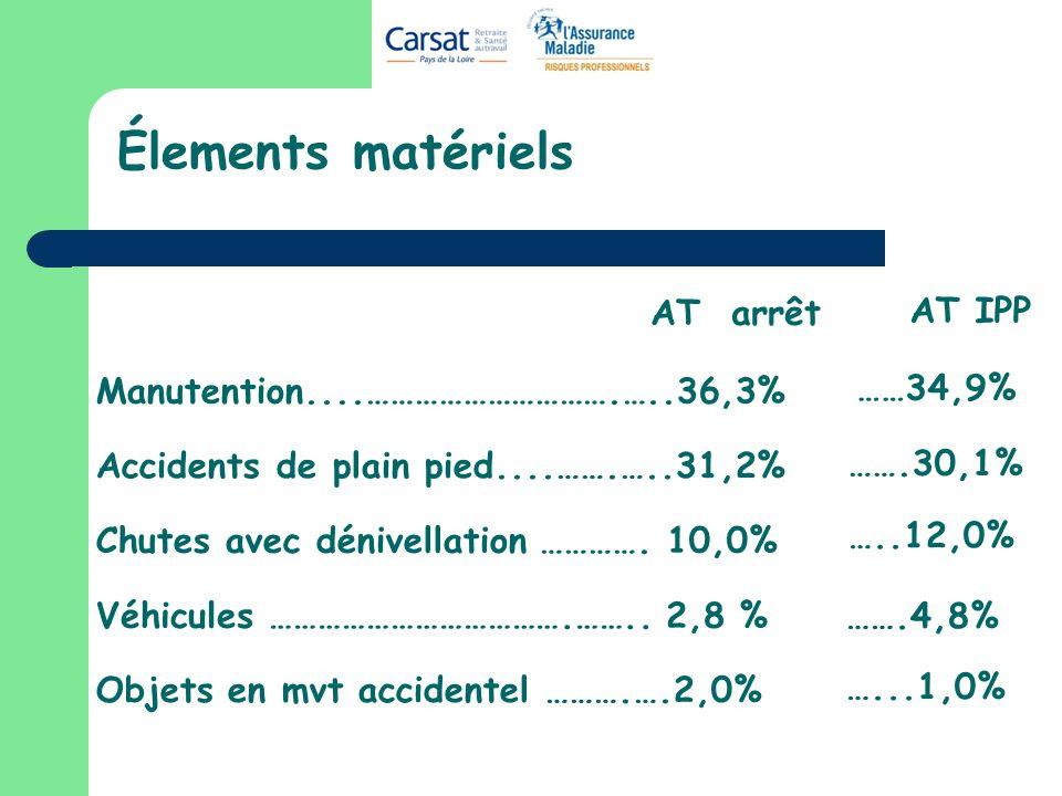 Élements matériels Manutention....………………………….…..36,3% Accidents de plain pied....…….…..31,2% Chutes avec dénivellation …………. 10,0% Objets en mvt accid