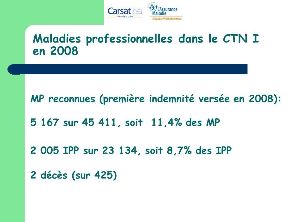 Maladies professionnelles dans le CTN I en 2008 MP reconnues (première indemnité versée en 2008): 5 167 sur 45 411, soit 11,4% des MP 2 005 IPP sur 23 134, soit 8,7% des IPP 2 décès (sur 425)