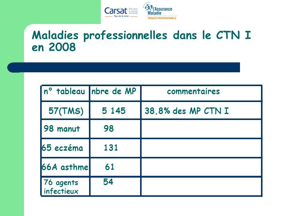 Maladies professionnelles dans le CTN I en 2008 57(TMS) 5 145 38,8% des MP CTN I 98 manut 98 66A asthme 61 n° tableau nbre de MP commentaires 76 agents infectieux 54 65 eczéma 131