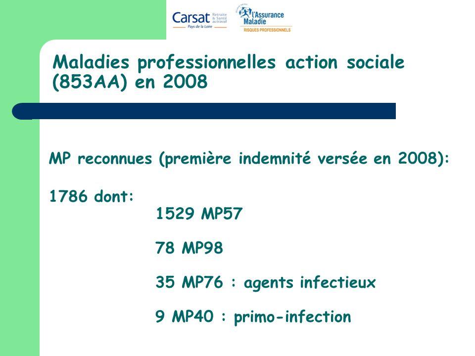Maladies professionnelles action sociale (853AA) en 2008 MP reconnues (première indemnité versée en 2008): 1786 dont: 1529 MP57 78 MP98 35 MP76 : agents infectieux 9 MP40 : primo-infection