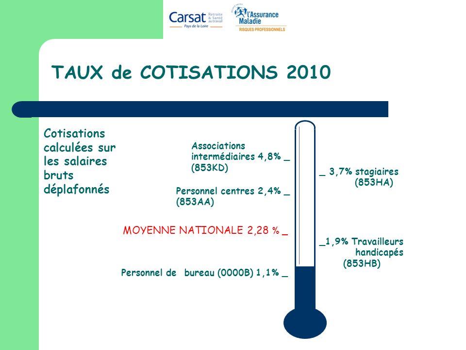 TAUX de COTISATIONS 2010 MOYENNE NATIONALE 2,28 % _ Cotisations calculées sur les salaires bruts déplafonnés Personnel de bureau (0000B) 1,1% _ Associations intermédiaires 4,8% _ (853KD) Personnel centres 2,4% _ (853AA) _1,9% Travailleurs handicapés (853HB) _ 3,7% stagiaires (853HA)