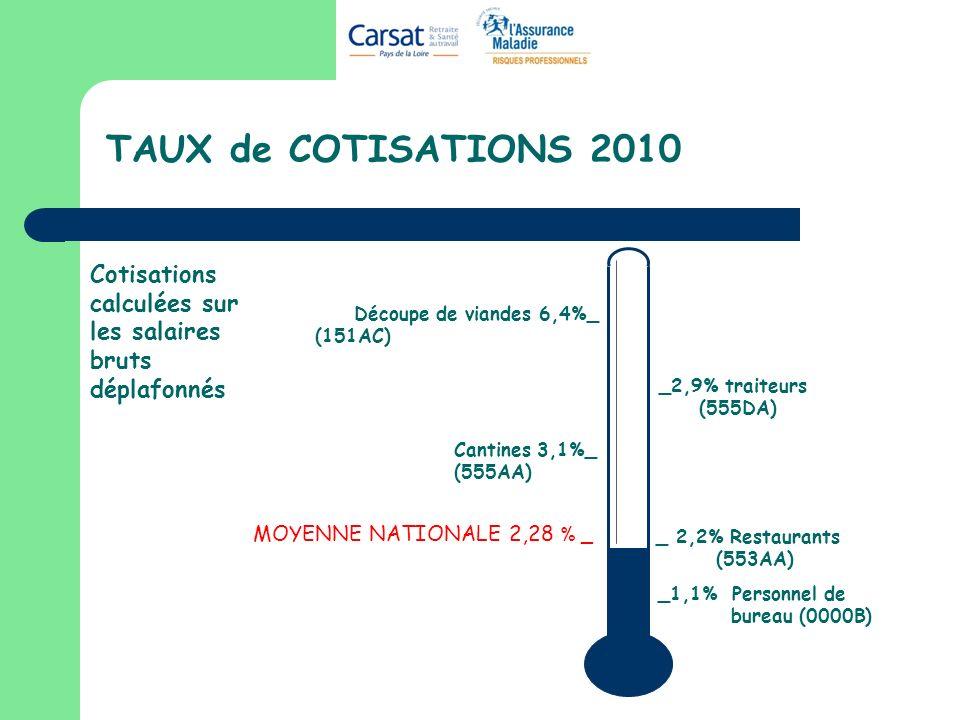 TAUX de COTISATIONS 2010 MOYENNE NATIONALE 2,28 % _ Cotisations calculées sur les salaires bruts déplafonnés _1,1% Personnel de bureau (0000B) Découpe