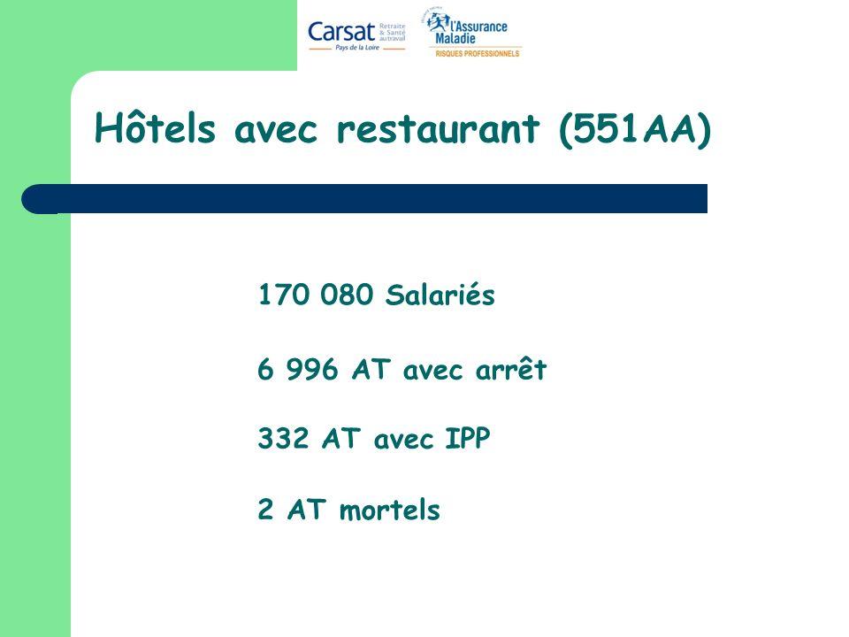 Hôtels avec restaurant (551AA) 170 080 Salariés 6 996 AT avec arrêt 332 AT avec IPP 2 AT mortels