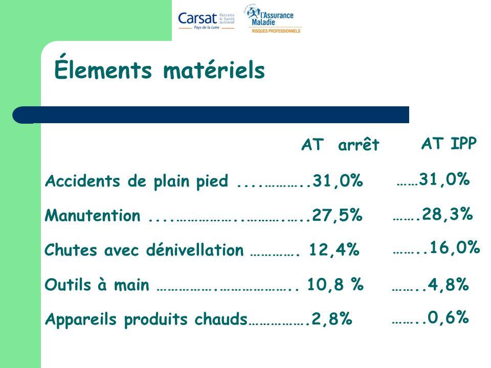 Élements matériels Accidents de plain pied....………..31,0% Manutention....……………..……….…..27,5% Chutes avec dénivellation …………. 12,4% Appareils produits c