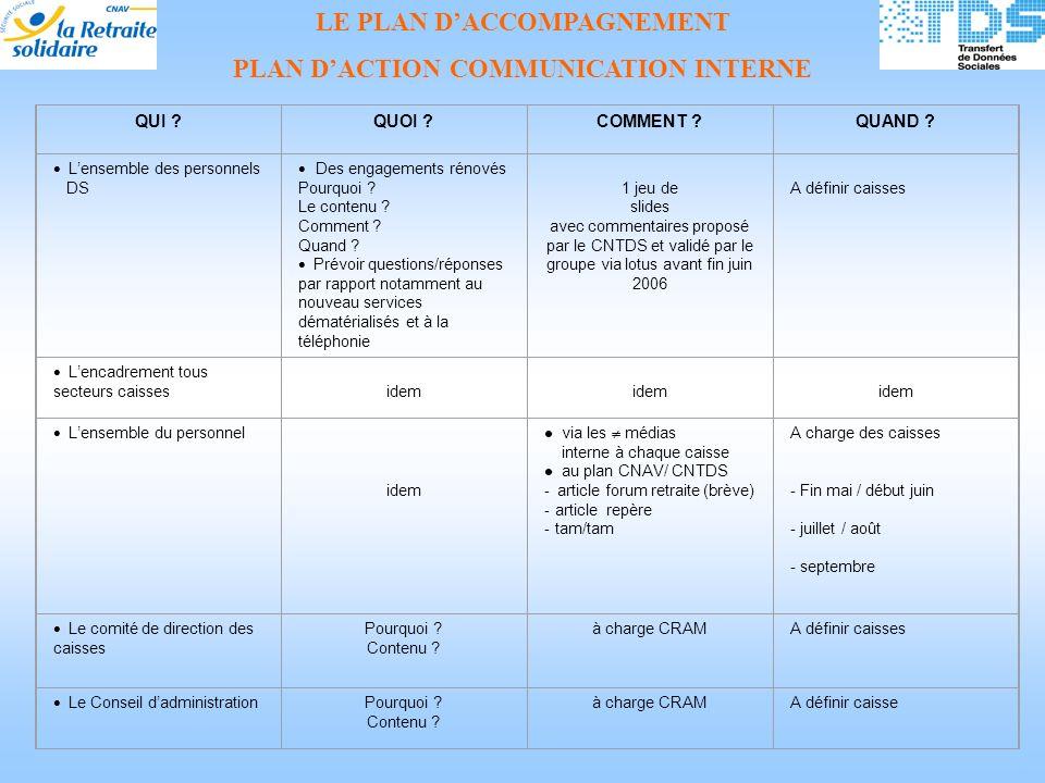 LE PLAN DACCOMPAGNEMENT PLAN DACTION COMMUNICATION INTERNE QUI ?QUOI ?COMMENT ?QUAND .
