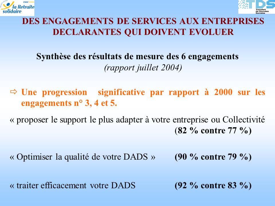 DES ENGAGEMENTS DE SERVICES AUX ENTREPRISES DECLARANTES QUI DOIVENT EVOLUER Synthèse des résultats de mesure des 6 engagements (rapport juillet 2004) Une progression significative par rapport à 2000 sur les engagements n° 3, 4 et 5.