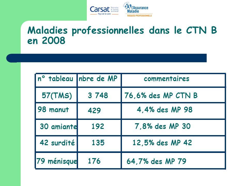 Maladies professionnelles dans le CTN B en 2008 57(TMS) 3 748 76,6% des MP CTN B 30 amiante 192 98 manut 429 7,8% des MP 30 42 surdité13512,5% des MP