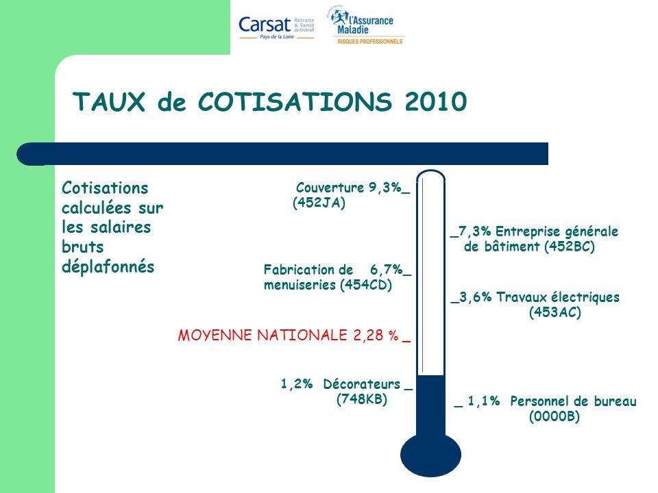 TAUX de COTISATIONS 2010 _ 1,1% Personnel de bureau (0000B) MOYENNE NATIONALE 2,28 % _ Cotisations calculées sur les salaires bruts déplafonnés Couver