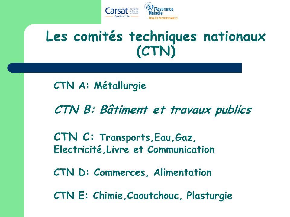 Les comités techniques nationaux (CTN) CTN A: Métallurgie CTN B: Bâtiment et travaux publics CTN C: Transports,Eau,Gaz, Electricité,Livre et Communica