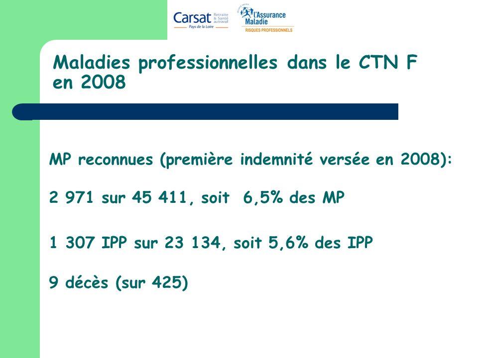 Maladies professionnelles dans le CTN F en 2008 MP reconnues (première indemnité versée en 2008): 2 971 sur 45 411, soit 6,5% des MP 1 307 IPP sur 23 134, soit 5,6% des IPP 9 décès (sur 425)