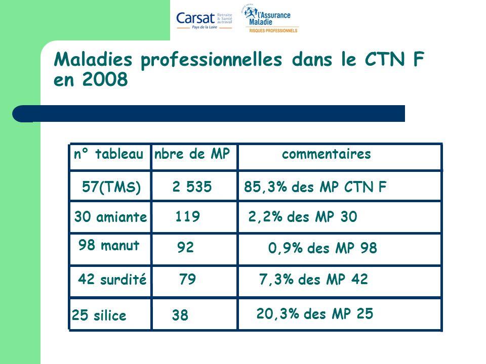 Maladies professionnelles dans le CTN F en 2008 57(TMS) 2 535 85,3% des MP CTN F 30 amiante 119 98 manut 92 2,2% des MP 30 42 surdité797,3% des MP 42 n° tableau nbre de MP commentaires 25 silice38 20,3% des MP 25 0,9% des MP 98