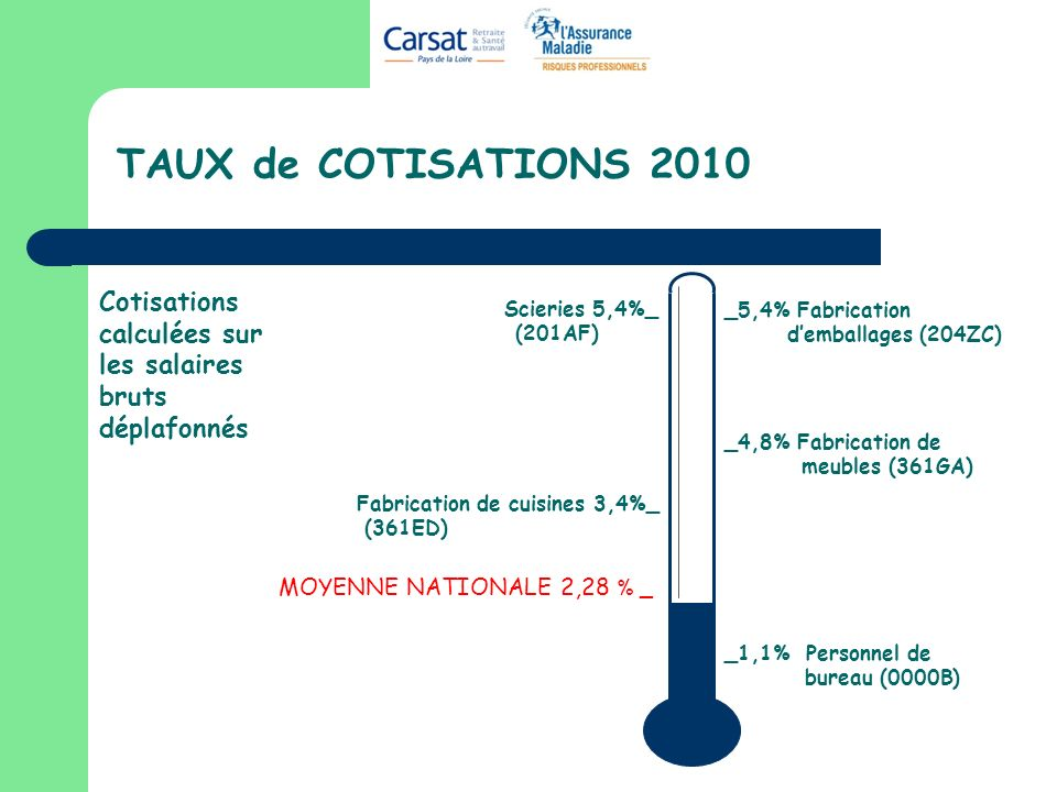 TAUX de COTISATIONS 2010 MOYENNE NATIONALE 2,28 % _ Cotisations calculées sur les salaires bruts déplafonnés Scieries 5,4%_ (201AF) _4,8% Fabrication de meubles (361GA) _5,4% Fabrication demballages (204ZC) Fabrication de cuisines 3,4%_ (361ED) _1,1% Personnel de bureau (0000B)