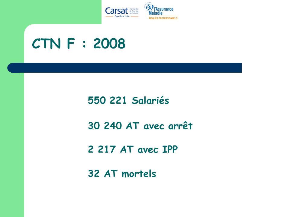 CTN F : 2008 550 221 Salariés 30 240 AT avec arrêt 2 217 AT avec IPP 32 AT mortels