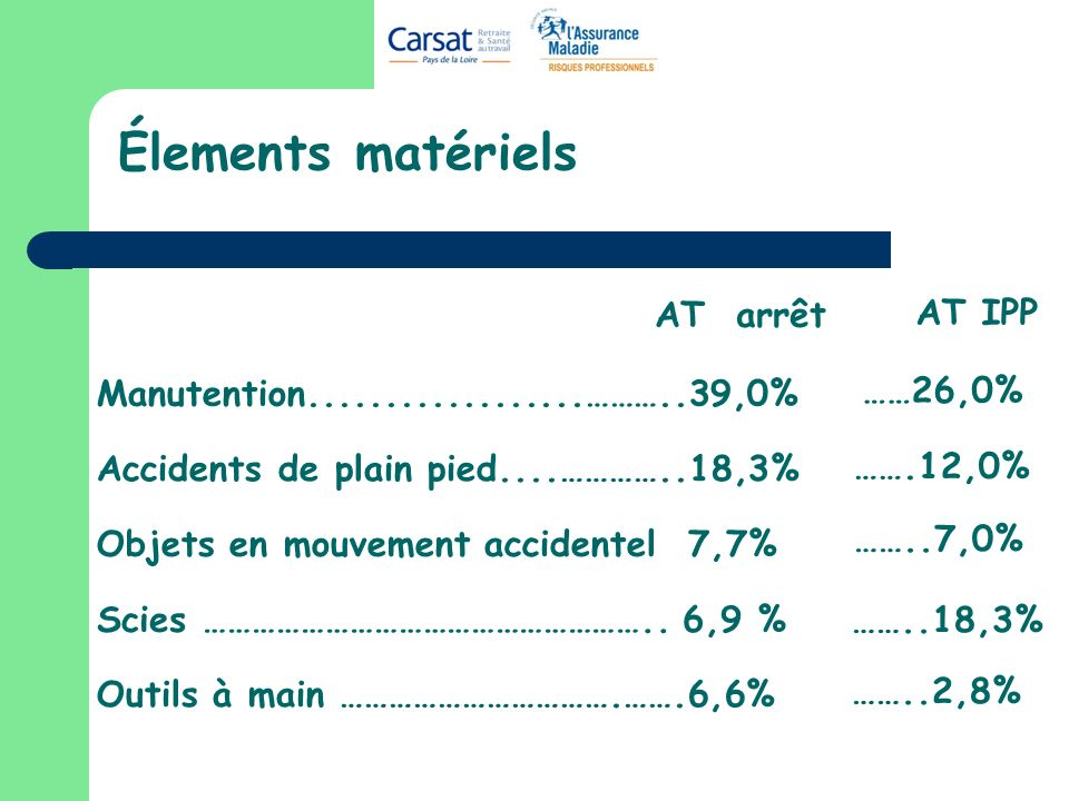 Élements matériels Manutention..................………..39,0% Accidents de plain pied....…………..18,3% Objets en mouvement accidentel 7,7% Outils à main …………………………….…….6,6% AT arrêt AT IPP ……26,0% …….12,0% ……..7,0% ……..18,3% ……..2,8% Scies ………………………………………………..