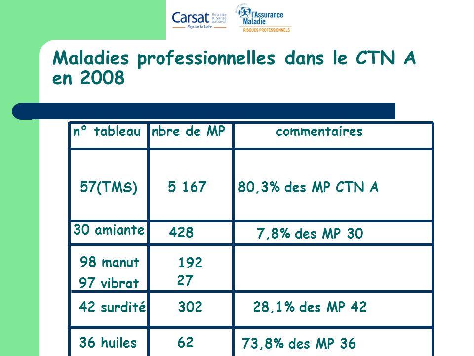 Maladies professionnelles dans le CTN A en 2008 57(TMS) 5 167 80,3% des MP CTN A 30 amiante 428 7,8% des MP 30 98 manut 192 97 vibrat 27 42 surdité302