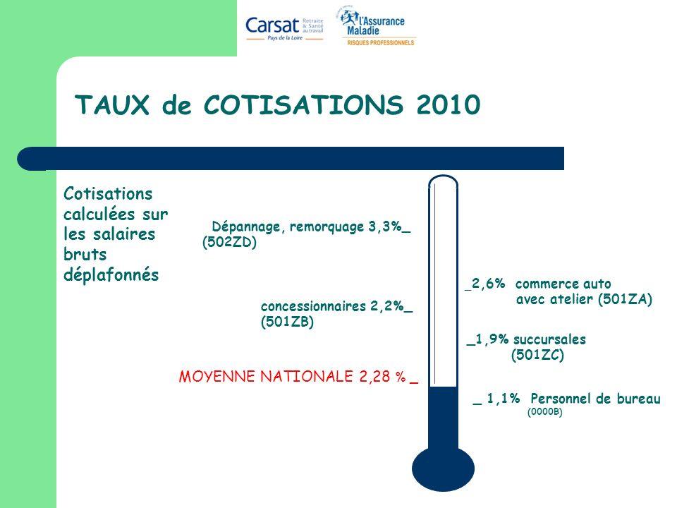 TAUX de COTISATIONS 2010 _1,9% succursales (501ZC) concessionnaires 2,2%_ (501ZB) Dépannage, remorquage 3,3%_ (502ZD) _ 2,6% commerce auto avec atelie