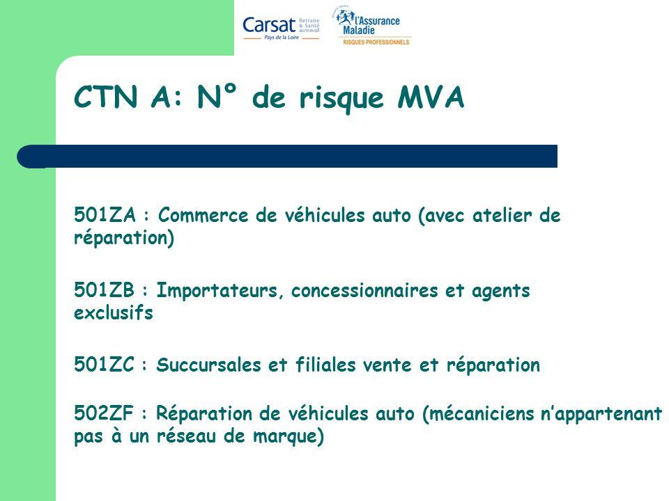 CTN A: N° de risque MVA 501ZA : Commerce de véhicules auto (avec atelier de réparation) 501ZB : Importateurs, concessionnaires et agents exclusifs 501