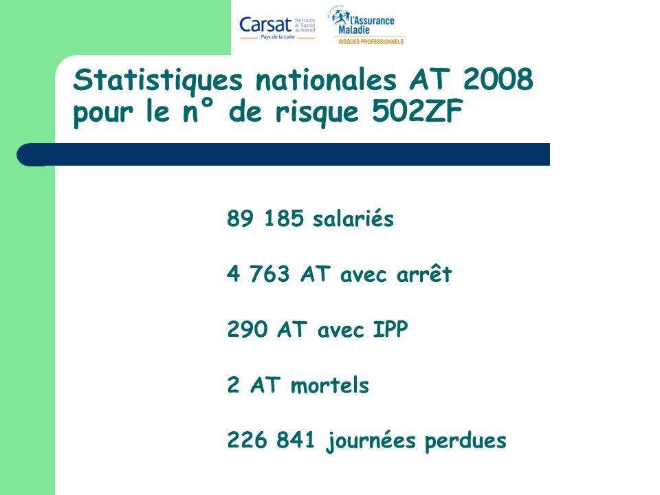 Statistiques nationales AT 2008 pour le n° de risque 502ZF 89 185 salariés 4 763 AT avec arrêt 290 AT avec IPP 2 AT mortels 226 841 journées perdues