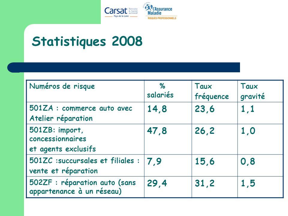 Statistiques 2008 Numéros de risque % salariés Taux fréquence Taux gravité 501ZA : commerce auto avec Atelier réparation 14,823,61,1 501ZB: import, co