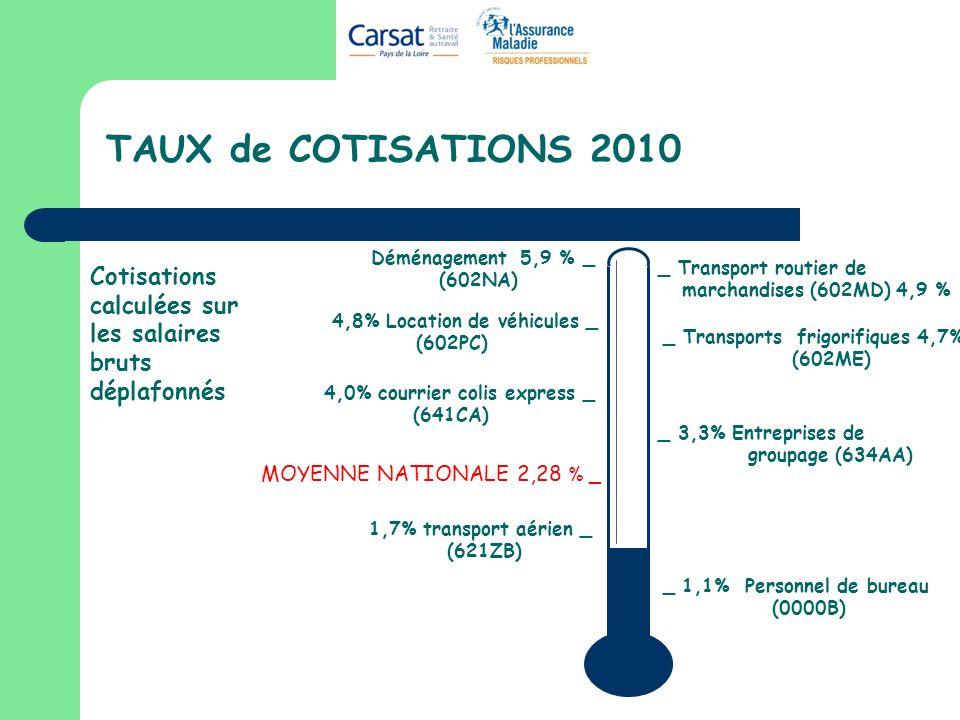 TAUX de COTISATIONS 2010 _ 1,1% Personnel de bureau (0000B) MOYENNE NATIONALE 2,28 % _ Cotisations calculées sur les salaires bruts déplafonnés Déménagement 5,9 % _ (602NA) 4,8% Location de véhicules _ (602PC) _ Transports frigorifiques 4,7% (602ME) _ 3,3% Entreprises de groupage (634AA) 1,7% transport aérien _ (621ZB) _ Transport routier de marchandises (602MD) 4,9 % 4,0% courrier colis express _ (641CA)