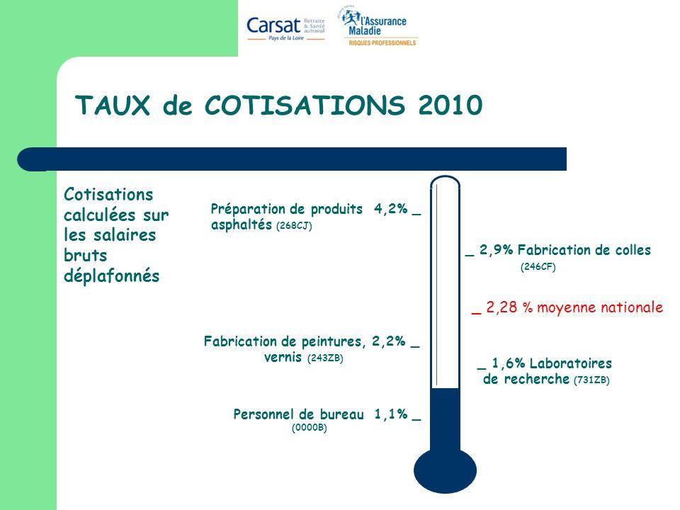 TAUX de COTISATIONS 2010 Personnel de bureau 1,1% _ (0000B) _ 2,28 % moyenne nationale Cotisations calculées sur les salaires bruts déplafonnés Préparation de produits 4,2% _ asphaltés (268CJ) _ 1,6% Laboratoires de recherche (731ZB) _ 2,9% Fabrication de colles (246CF) Fabrication de peintures, 2,2% _ vernis (243ZB)