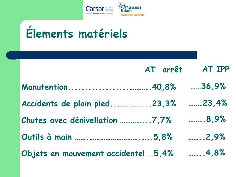Élements matériels Manutention..................………..40,8% Accidents de plain pied....…………..23,3% Chutes avec dénivellation …………...7,7% Objets en mouvement accidentel …5,4% AT arrêt AT IPP ……36,9% …….23,4% ……..8,9% ……..2,9% ……..4,8% Outils à main …….……………………….…..5,8%