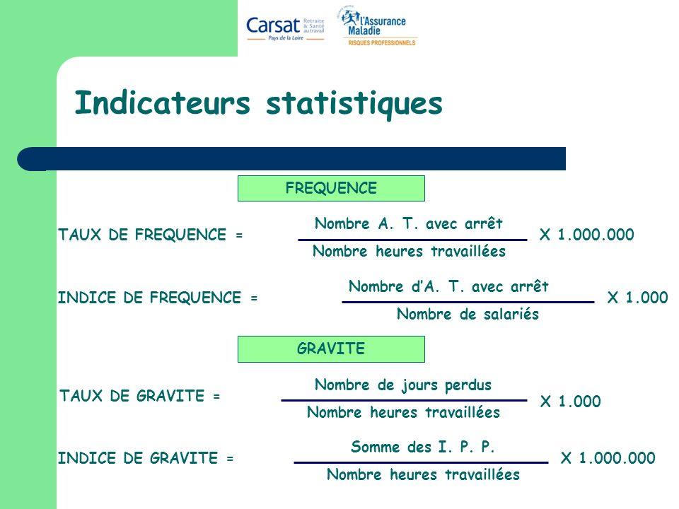 Indicateurs statistiques Nombre A. T. avec arrêt Nombre heures travaillées TAUX DE FREQUENCE =X 1.000.000 GRAVITE INDICE DE GRAVITE = Somme des I. P.
