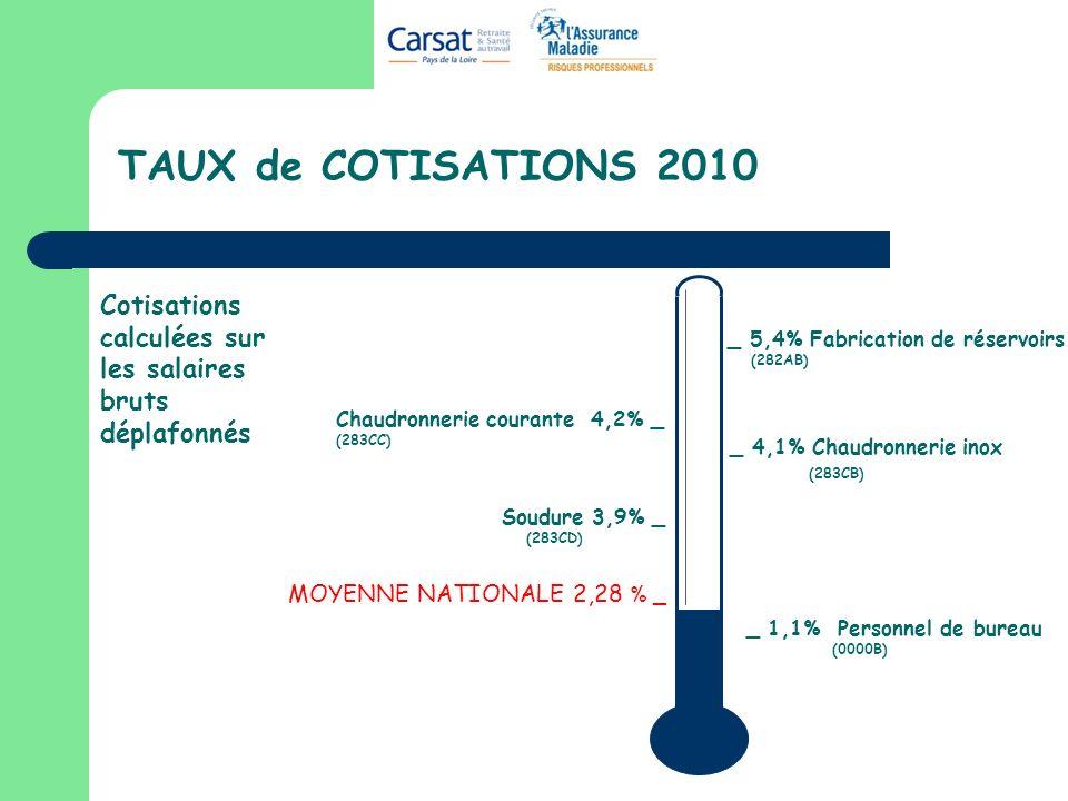 TAUX de COTISATIONS 2010 Soudure 3,9% _ (283CD) Chaudronnerie courante 4,2% _ (283CC) _ 5,4% Fabrication de réservoirs (282AB) _ 4,1% Chaudronnerie in