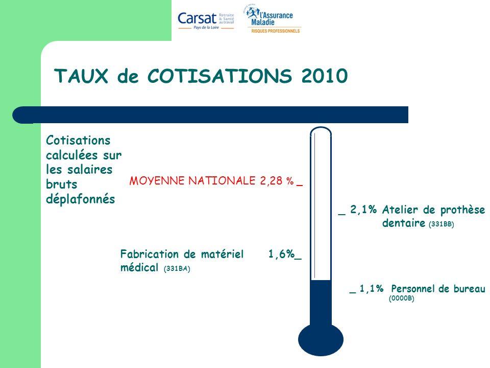 TAUX de COTISATIONS 2010 _ 1,1% Personnel de bureau (0000B) MOYENNE NATIONALE 2,28 % _ Cotisations calculées sur les salaires bruts déplafonnés Fabric