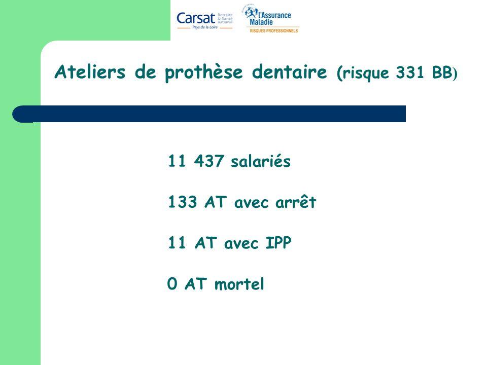 Nature des lésions 10 entorses 7 corps étrangers 17 contusions 44 plaies (coupures,..) 4 brûlures 9 lombalgies 5 fractures ……..