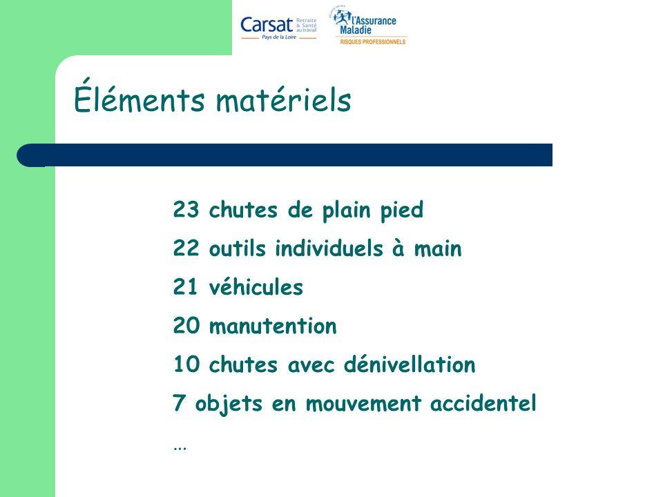 Éléments matériels 22 outils individuels à main 20 manutention 23 chutes de plain pied 21 véhicules 7 objets en mouvement accidentel … 10 chutes avec