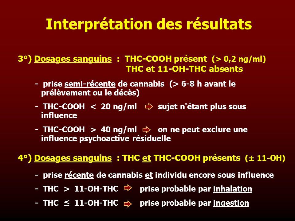3°) Dosages sanguins : THC-COOH présent (> 0,2 ng/ml) THC et 11-OH-THC absents - prise semi-récente de cannabis (> 6-8 h avant le prélèvement ou le dé