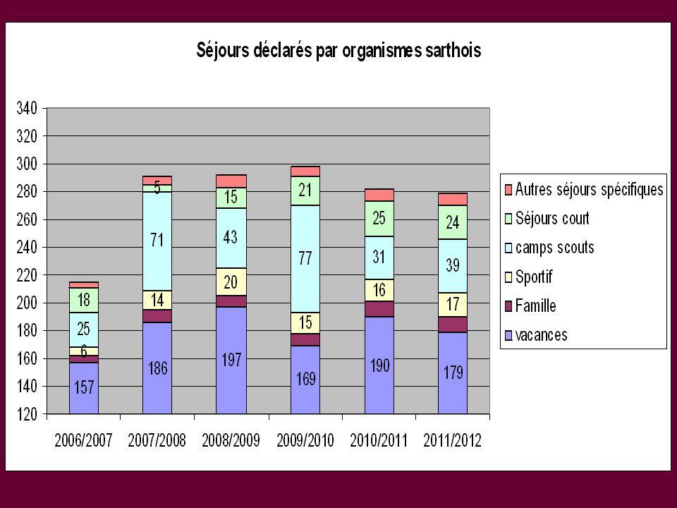 Les principaux constats 2011/2012 Appréciation densemble largement positive.