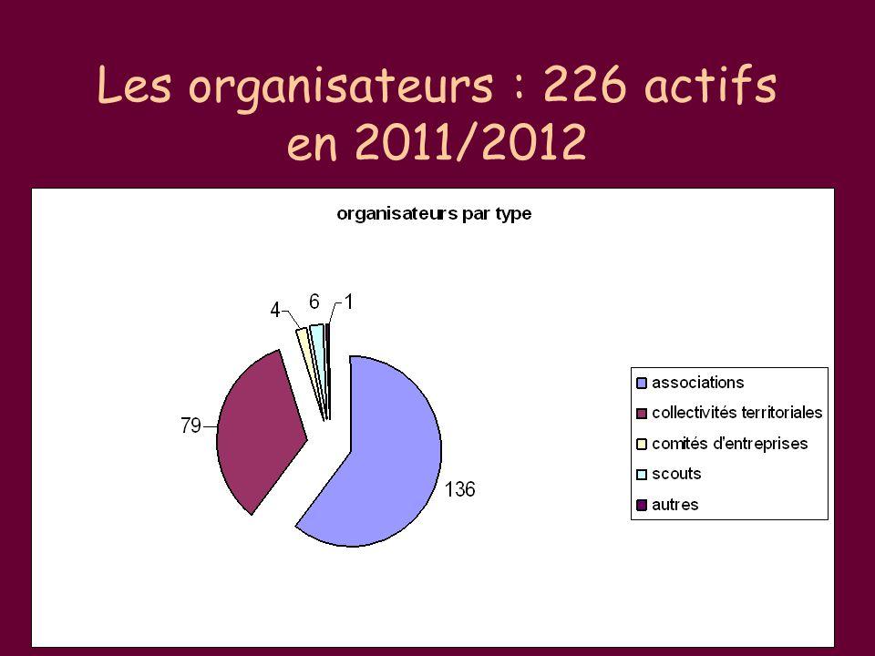Les organisateurs : 226 actifs en 2011/2012 226 organisateurs actifs en 2011/12