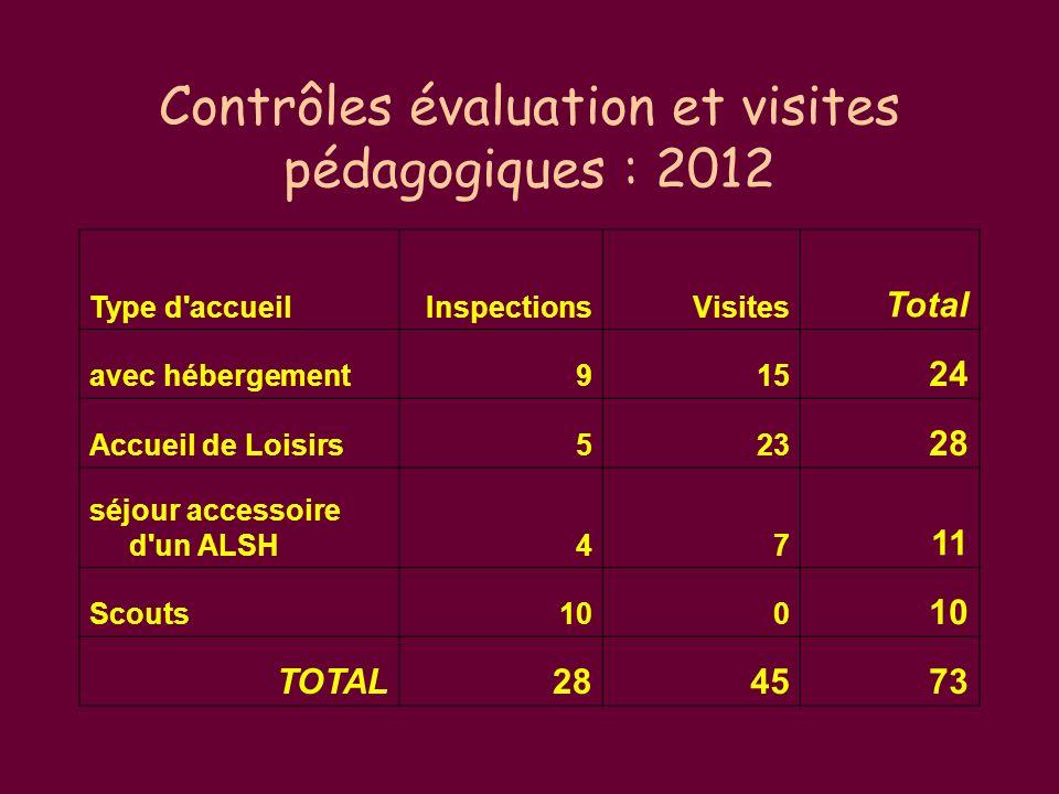 Contrôles évaluation et visites pédagogiques : 2012 Type d accueilInspectionsVisites Total avec hébergement915 24 Accueil de Loisirs523 28 séjour accessoire d un ALSH47 11 Scouts100 TOTAL284573
