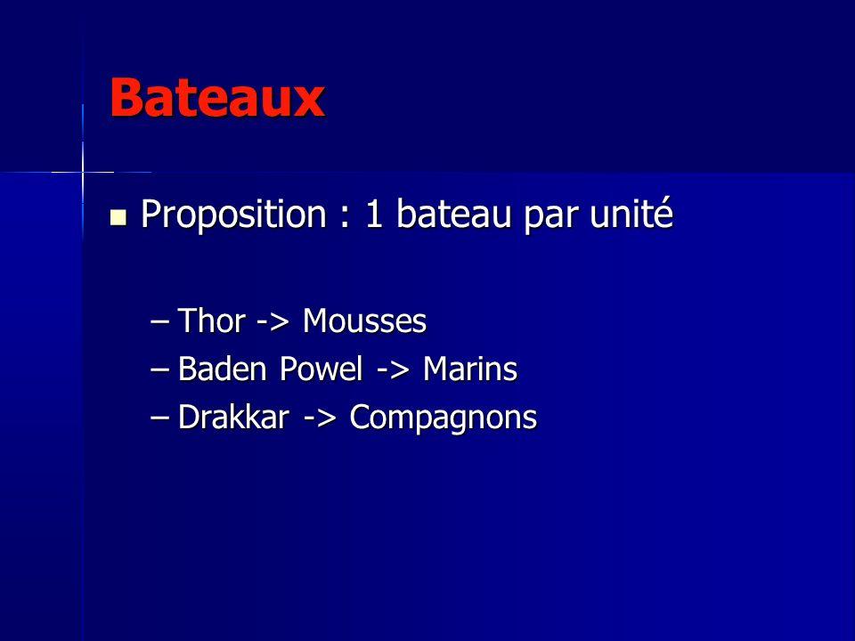 Bateaux Proposition : 1 bateau par unité Proposition : 1 bateau par unité –Thor -> Mousses –Baden Powel -> Marins –Drakkar -> Compagnons