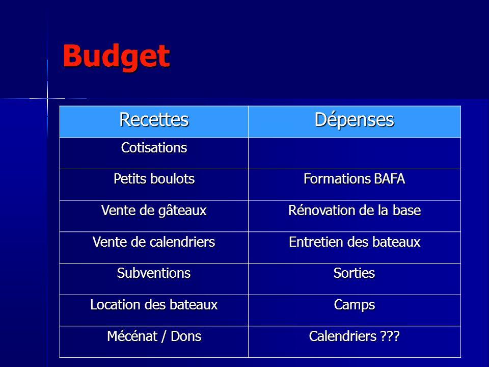 Budget RecettesDépenses Cotisations Petits boulots Formations BAFA Vente de gâteaux Rénovation de la base Vente de calendriers Entretien des bateaux S
