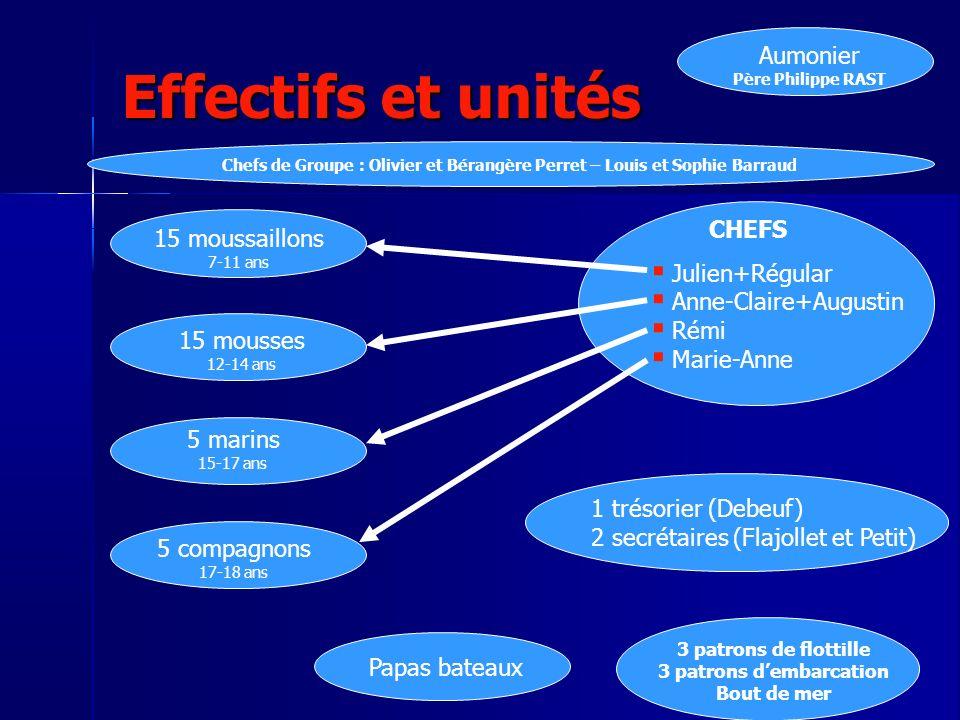 Effectifs par unité Moussaillons Julien + Régular .