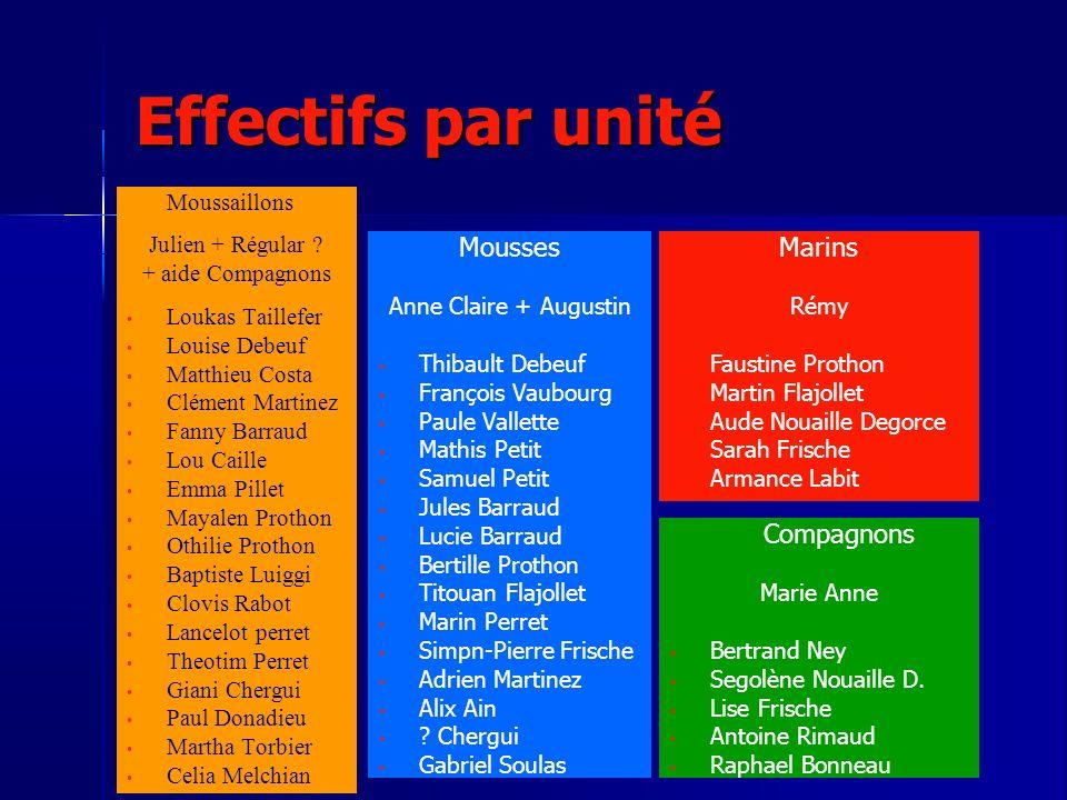 Effectifs par unité Moussaillons Julien + Régular ? + aide Compagnons Loukas Taillefer Louise Debeuf Matthieu Costa Clément Martinez Fanny Barraud Lou