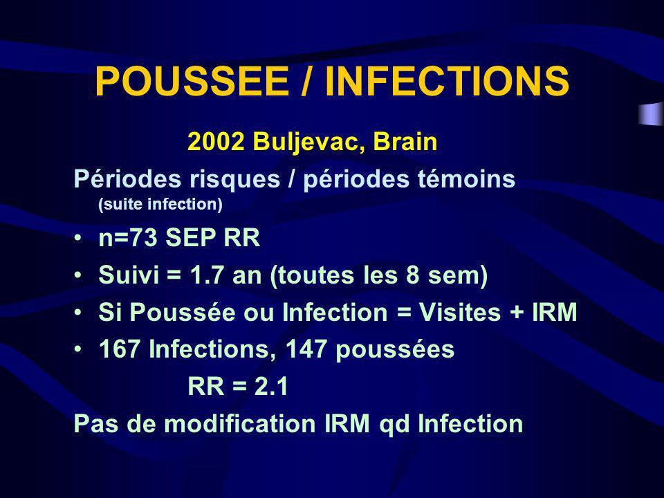 POUSSEE / INFECTIONS 2002 Buljevac, Brain Périodes risques / périodes témoins (suite infection) n=73 SEP RR Suivi = 1.7 an (toutes les 8 sem) Si Pouss