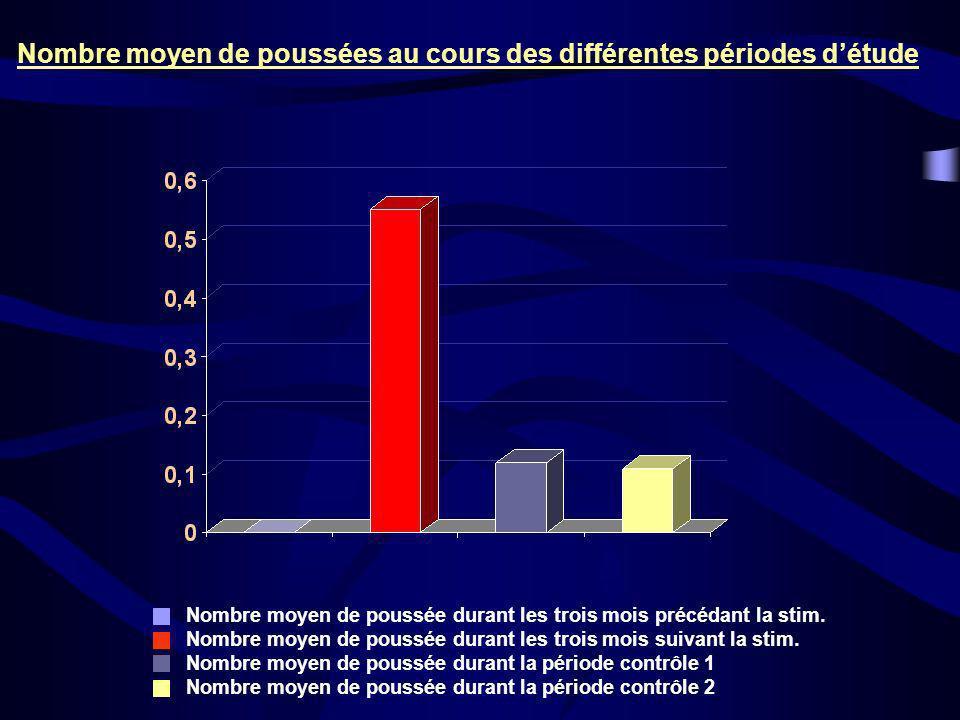 Nombre moyen de poussées au cours des différentes périodes détude Nombre moyen de poussée durant les trois mois précédant la stim. Nombre moyen de pou