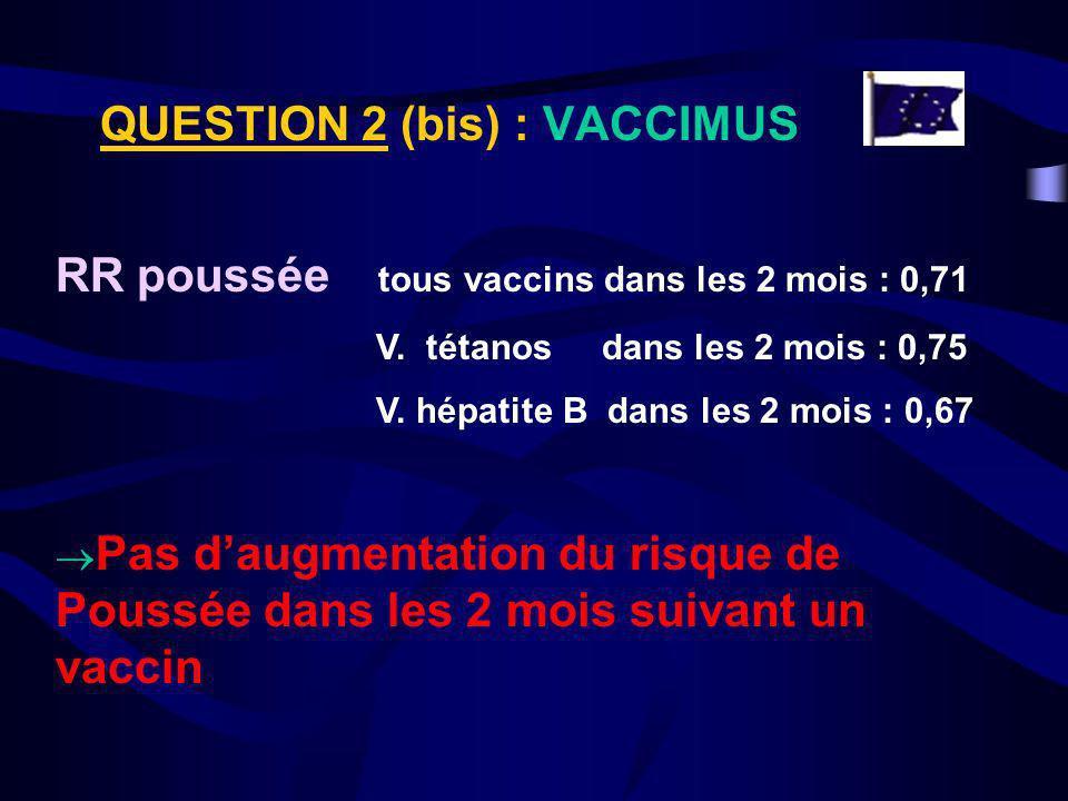 QUESTION 2 (bis) : VACCIMUS RR poussée tous vaccins dans les 2 mois : 0,71 V. tétanos dans les 2 mois : 0,75 V. hépatite B dans les 2 mois : 0,67 Pas