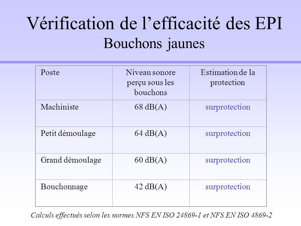 Vérification de lefficacité des EPI Bouchons jaunes PosteNiveau sonore perçu sous les bouchons Estimation de la protection Machiniste68 dB(A)surprotec
