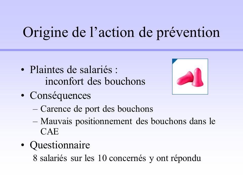 Origine de laction de prévention Plaintes de salariés : inconfort des bouchons Conséquences –Carence de port des bouchons –Mauvais positionnement des