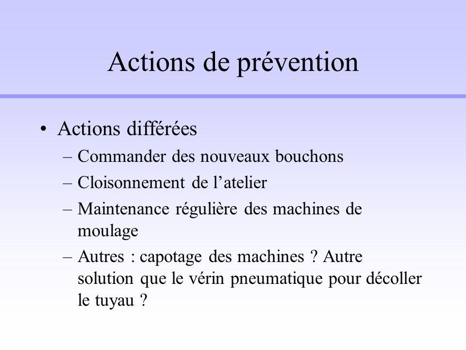 Actions de prévention Actions différées –Commander des nouveaux bouchons –Cloisonnement de latelier –Maintenance régulière des machines de moulage –Au