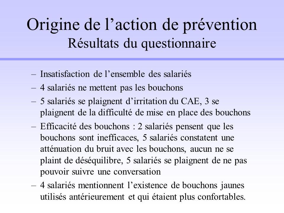 Origine de laction de prévention Résultats du questionnaire –Insatisfaction de lensemble des salariés –4 salariés ne mettent pas les bouchons –5 salar