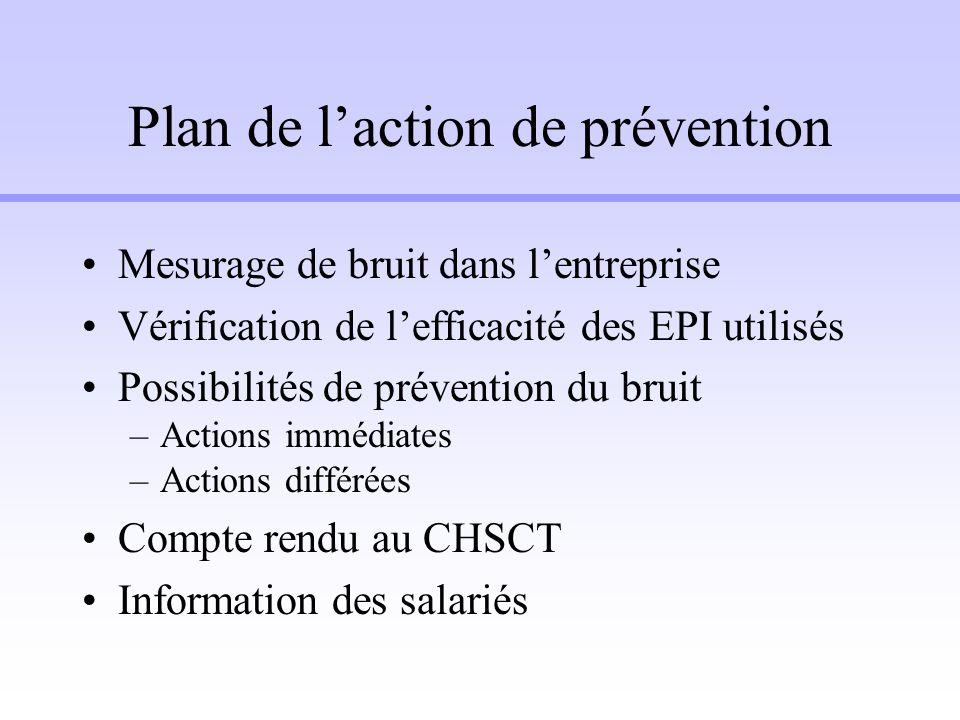 Plan de laction de prévention Mesurage de bruit dans lentreprise Vérification de lefficacité des EPI utilisés Possibilités de prévention du bruit –Act