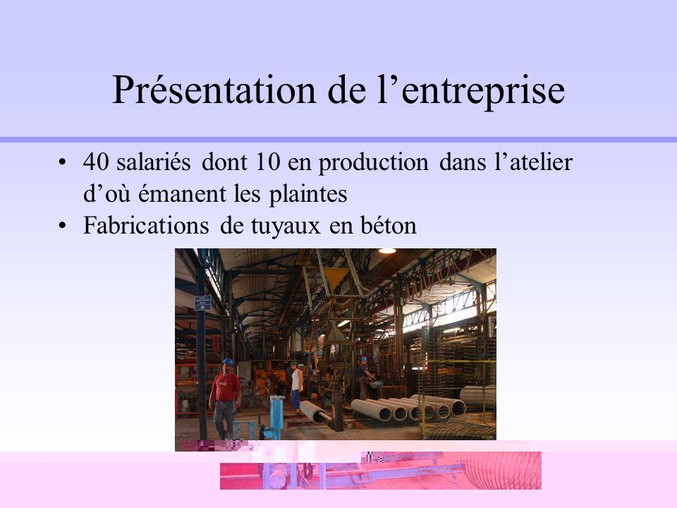 Présentation de lentreprise 40 salariés dont 10 en production dans latelier doù émanent les plaintes Fabrications de tuyaux en béton