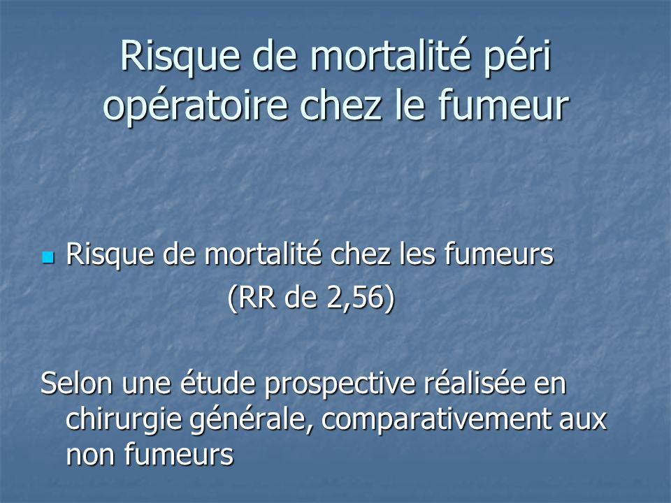 Risque de mortalité péri opératoire chez le fumeur Risque de mortalité chez les fumeurs Risque de mortalité chez les fumeurs (RR de 2,56) (RR de 2,56)
